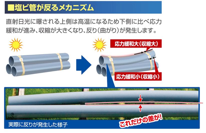硬質PVC管】積水化学工業、気候変動に対応した「エスロンパイプ・+ ...